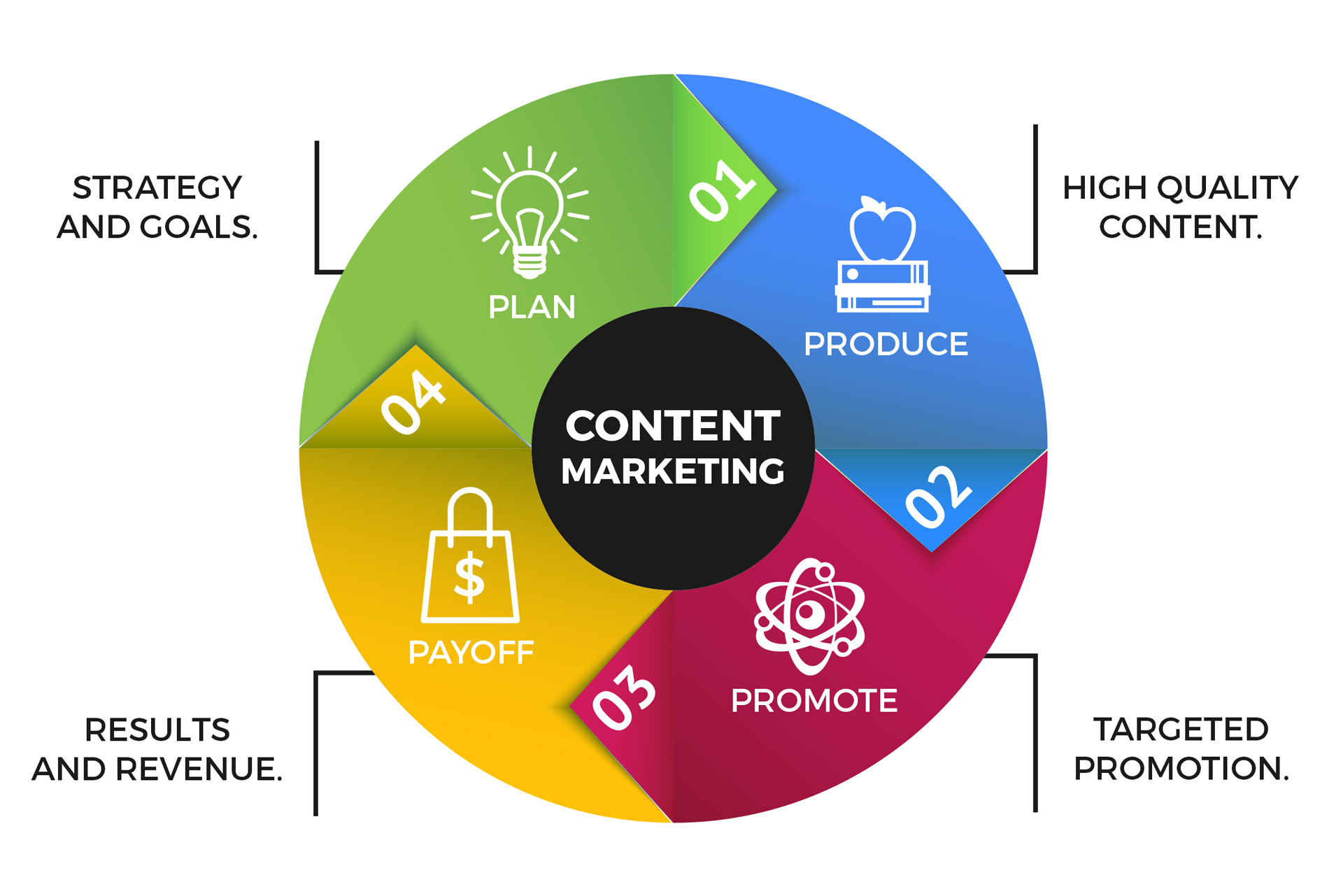 content marketing and management